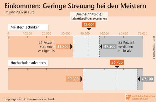 Einkommen: Geringe Streuung bei den Meistern. Quelle: IdW Köln