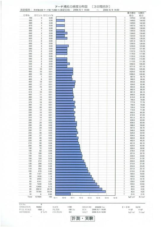 ○現地計測業務・・・中路アーチ橋吊材部の応力頻度計測
