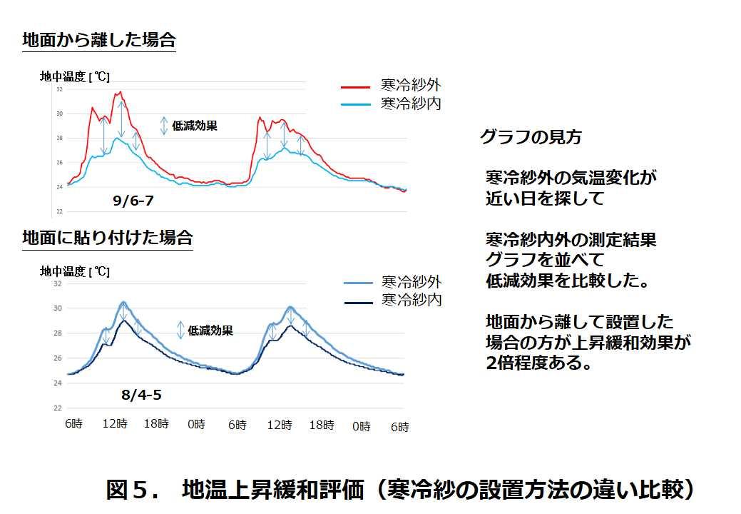 図5.地温上昇緩和評価(寒冷紗の設置方法の違い比較)