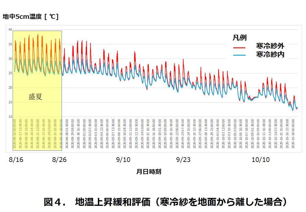 図4.地温上昇緩和評価(寒冷紗を地面から離した場合)
