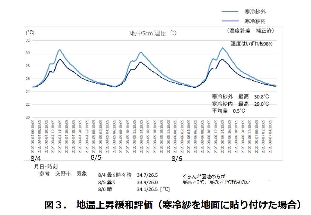 図3.地温上昇緩和評価(寒冷紗を地面に貼り付けた場合)