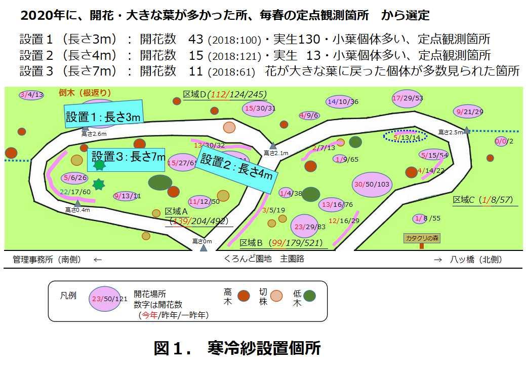 図1.寒冷紗の設置個所
