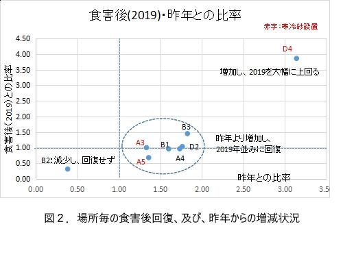 図2.群生箇所毎の回復、及び、昨年比増減の状況