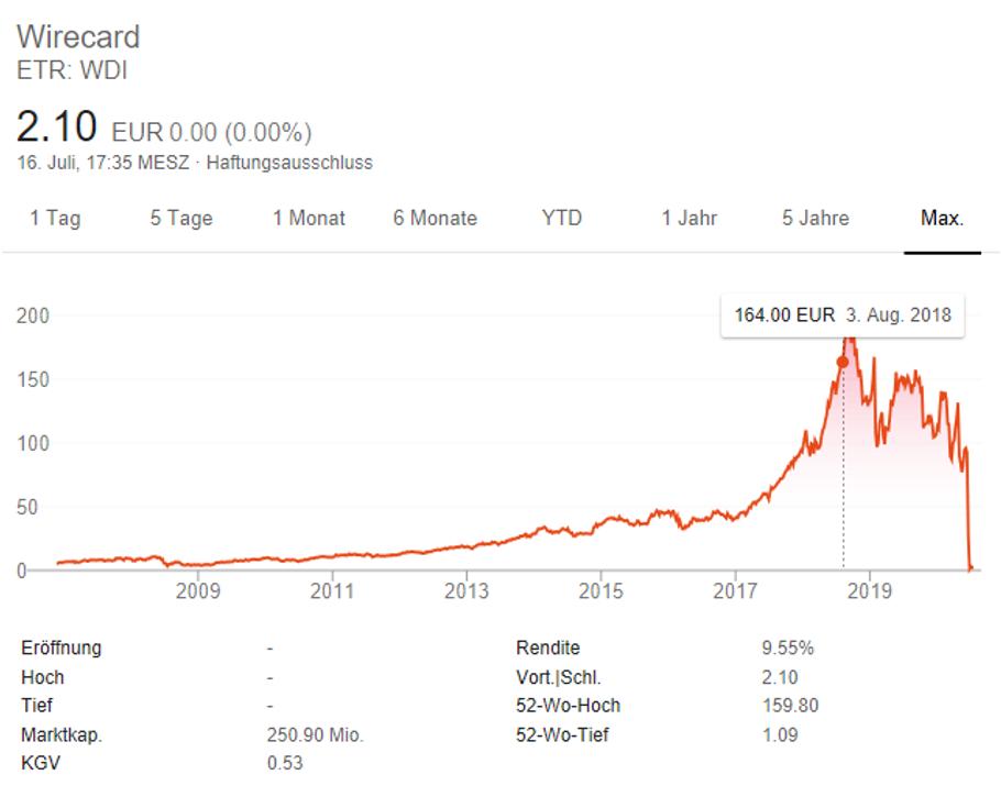 Wirecard Monte Carlo Simulation Excel Prognose Unternehmensplanung Benford Gesetz Ambition