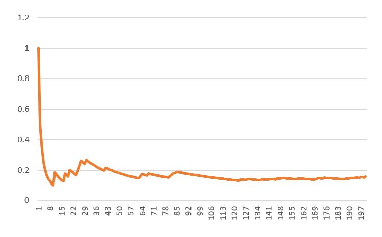 Monte Carlo Simulation Excel Frequentist
