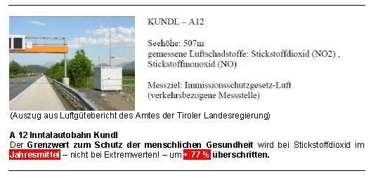 Luftgüte A12 Kundl