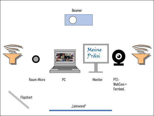 Abbildung 1-1: Technik im Seminarraum (1. Seminar)