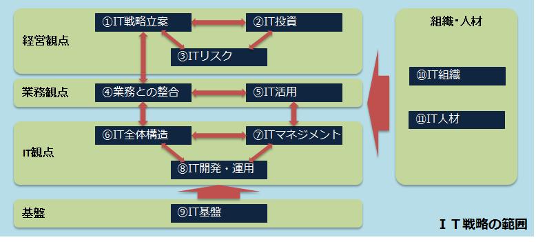 IT戦略の範囲