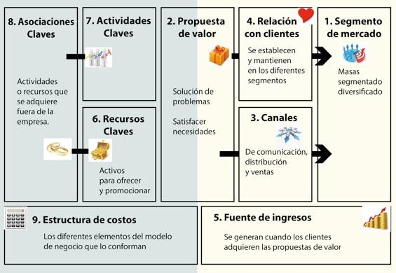 Grafico basado en el libro Generación de modelos de negocio,