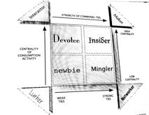 Tipología de participación - Kozinets