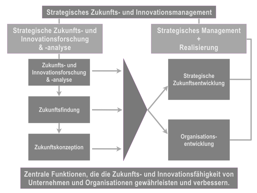 Zukunfts & Innovationsmanagement