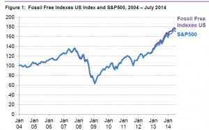 Fossil Free Indexes US