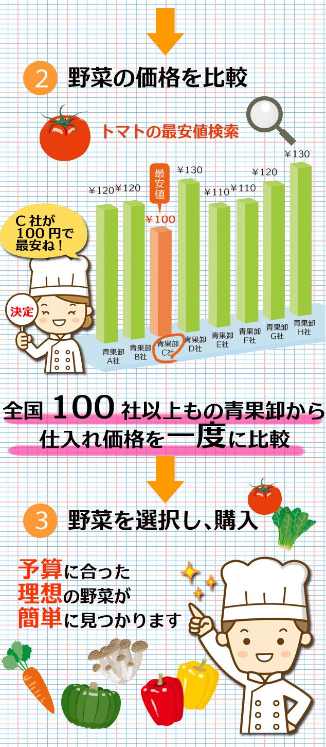 野菜の価格を最安値検索