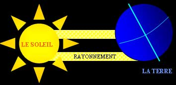 rayon solaire