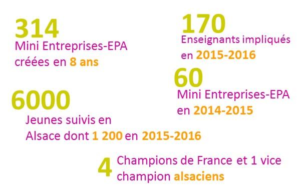 Chiffres mini-entreprises  Alsace