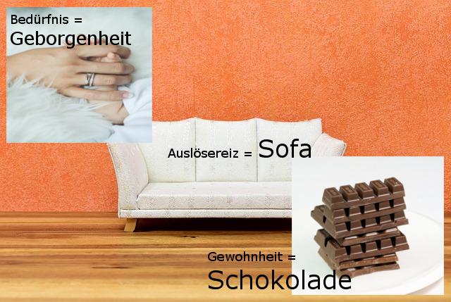 Sofa als Auslösereiz, Schokolade als Gewohnheit, Kuscheln als Bedürfnis, Bild mit Händen, Sofa und Schokolade vor oranger Wand mit Holz-Boden zum Thema die Macht der Gewohnheiten