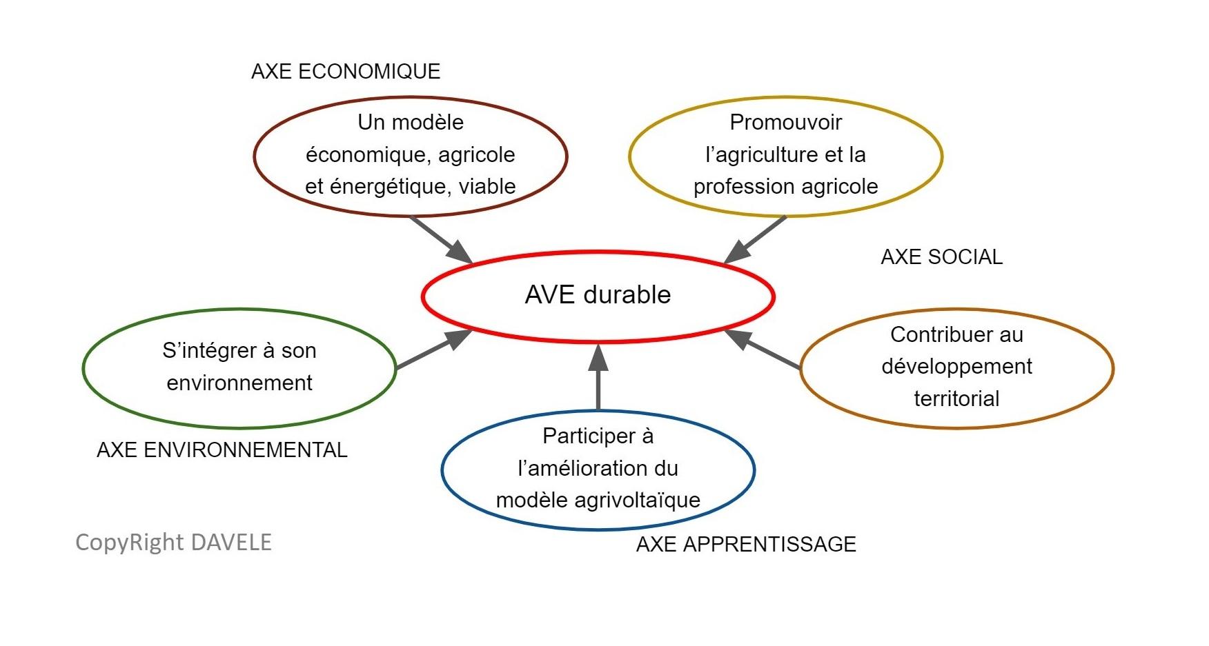 Etat de l'art de l'agrivoltaique d'élevage réglementairement