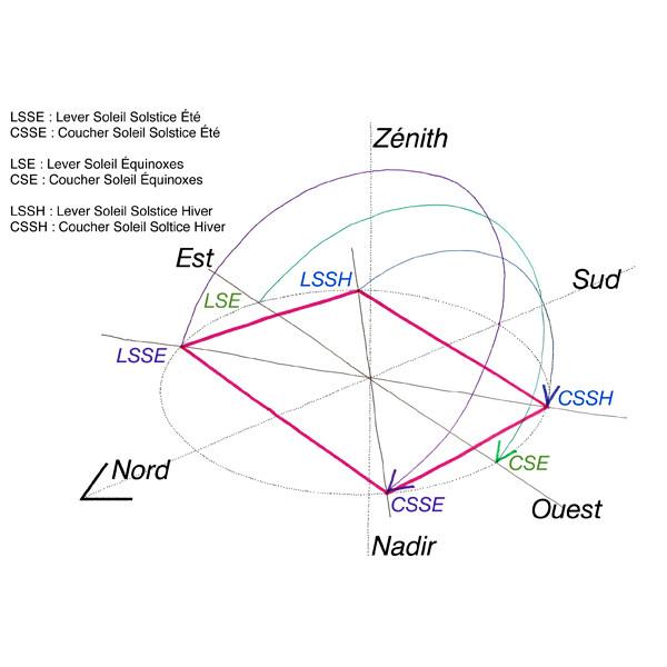 Le quadrilatère solsticial du lieu
