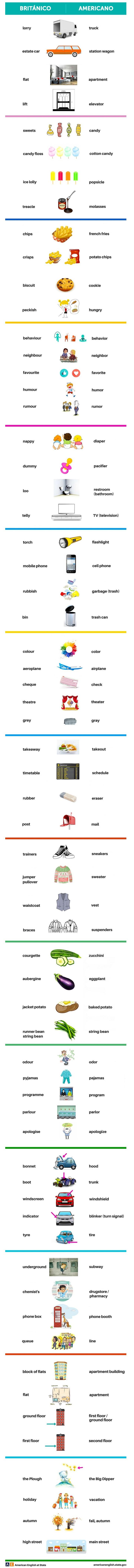 Diferencias de vocabulario entre ingles británico y americano