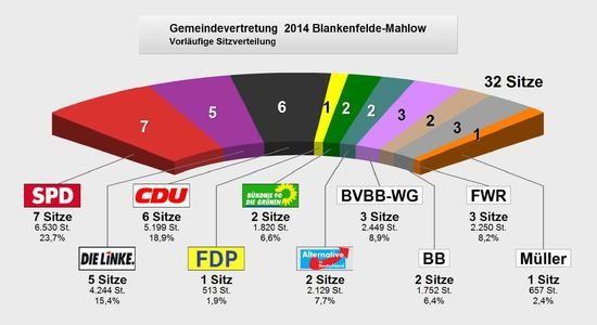 Quelle: www.blankenfelde-mahlow.de