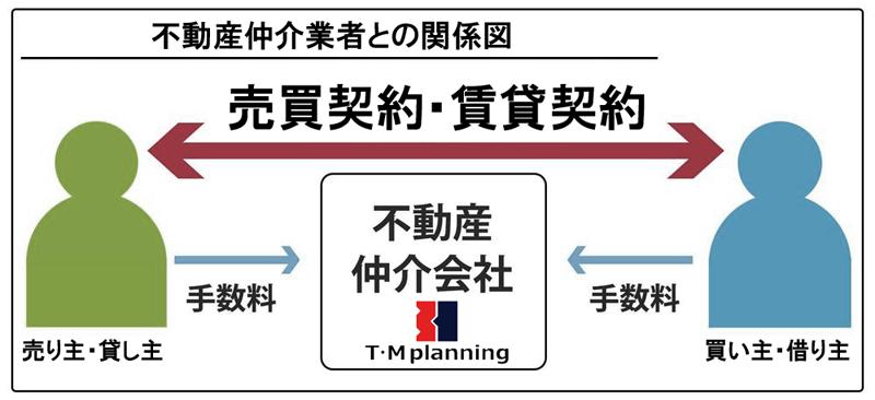 不動産仲介会社との関係図