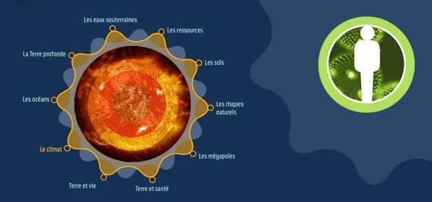Dvd Planète Terre - Académie de sciences - ANR