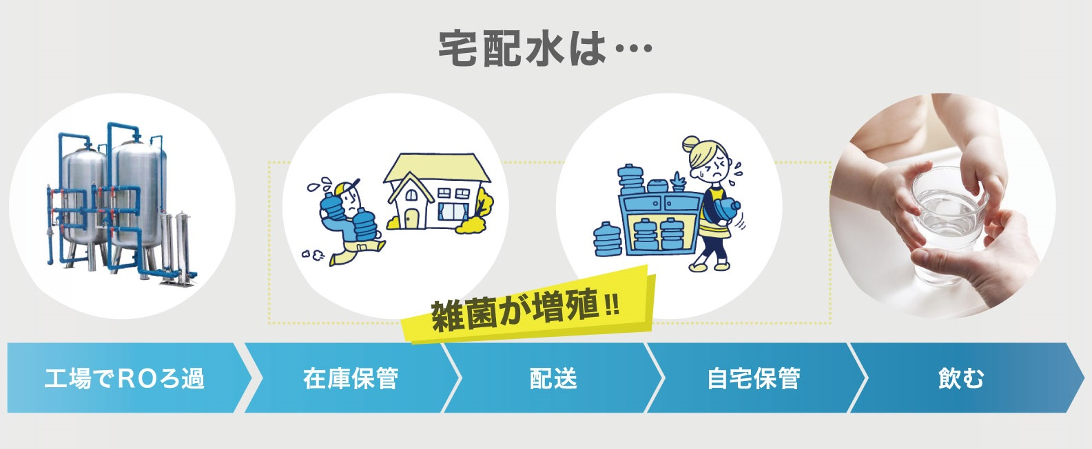 宅配水は・・・雑菌が増殖!!