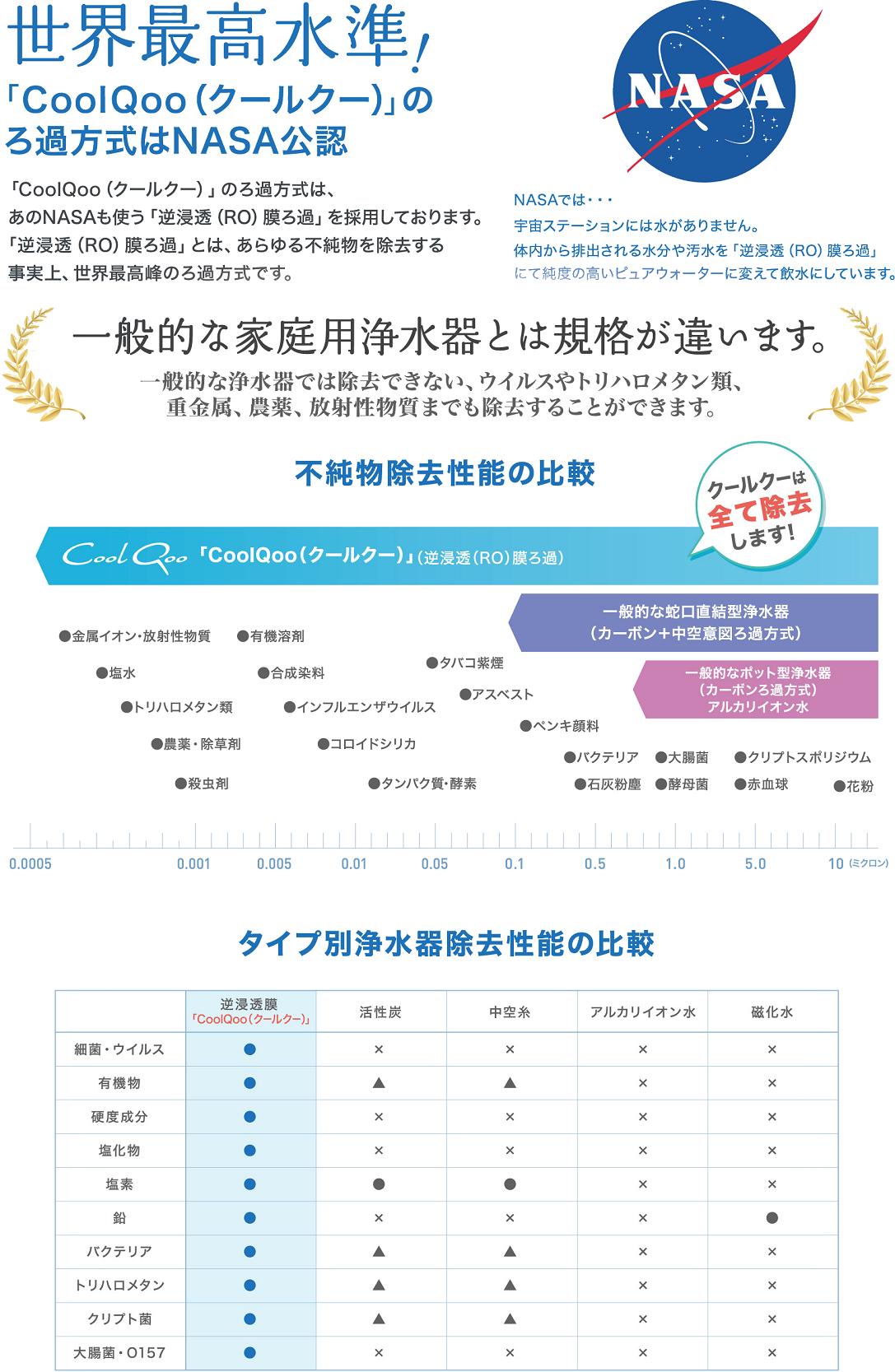 タイプ別浄水器除去性能の比較
