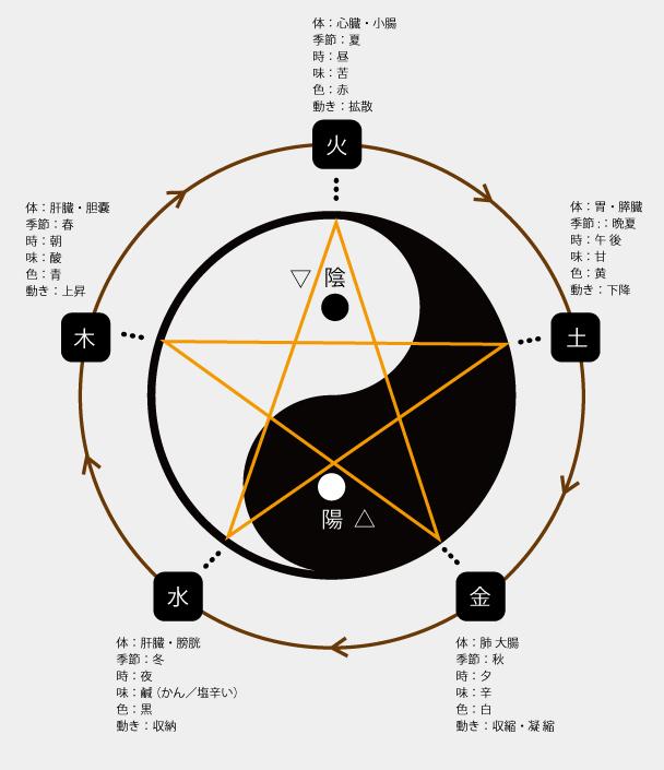 陰陽太極図