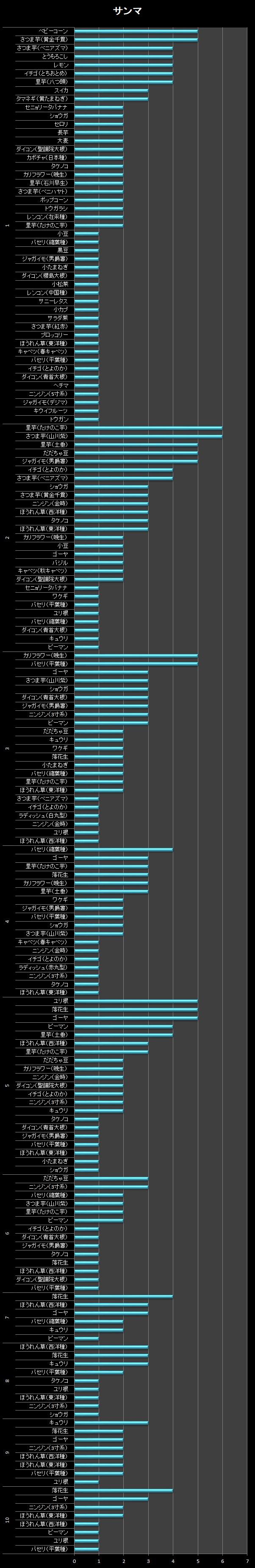 横棒グラフ/サンマ