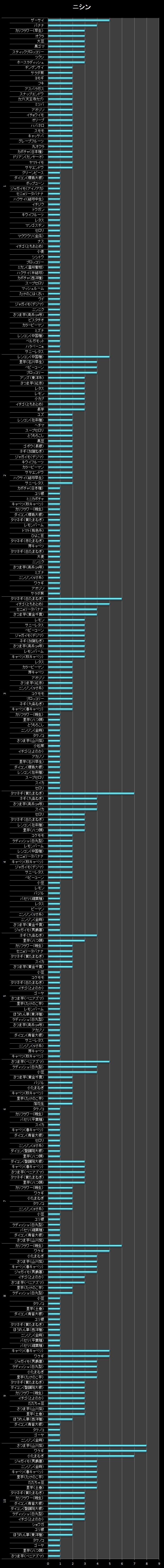 横棒グラフ/ニシン