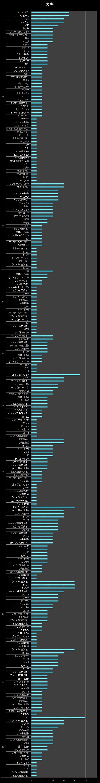 横棒グラフ/カキ