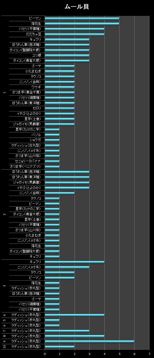 横棒グラフ/ムール貝
