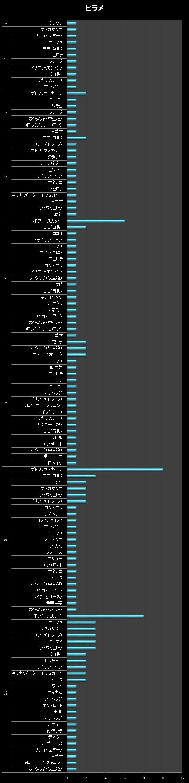 横棒グラフ/ヒラメ