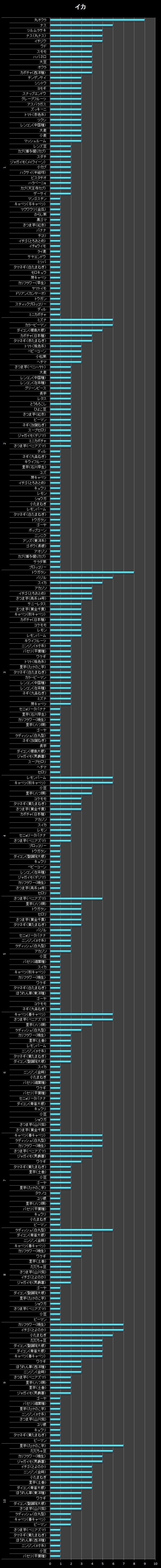 横棒グラフ/イカ