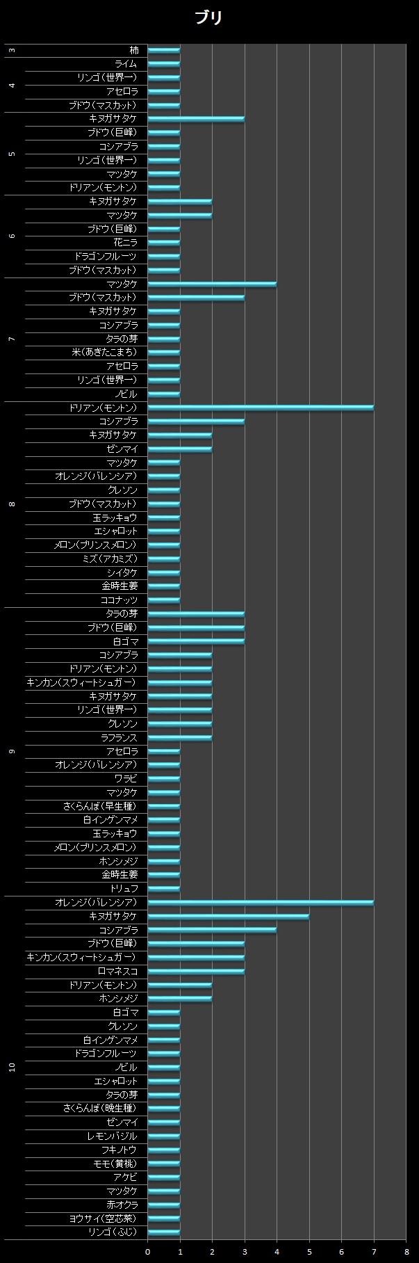 横棒グラフ/ブリ