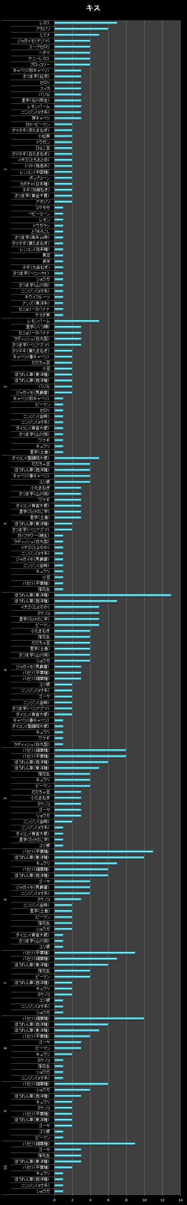 横棒グラフ/キス