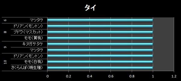横棒グラフ/タイ