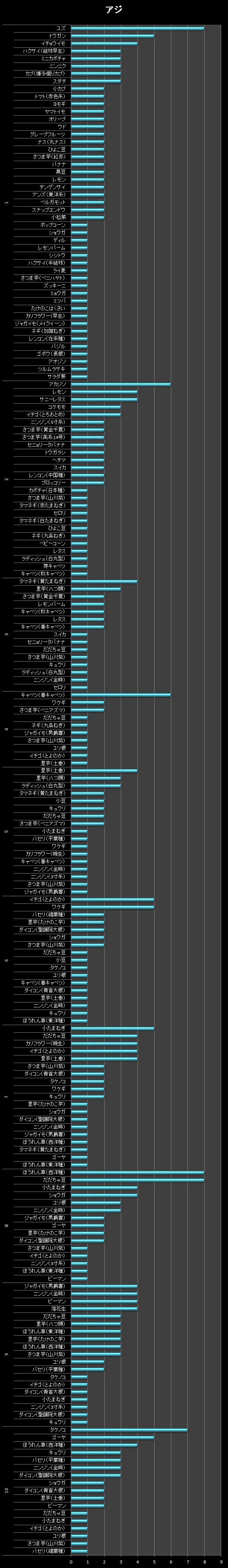 横棒グラフ/アジ