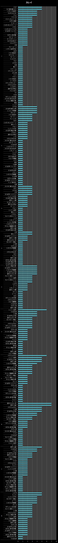 横棒グラフ/カレイ