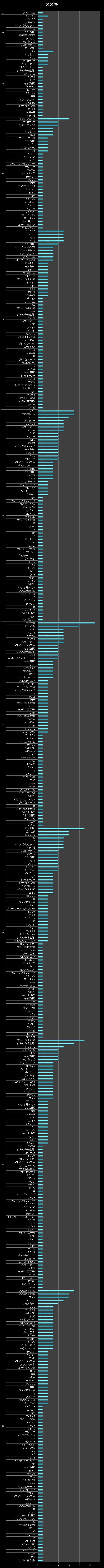 横棒グラフ/スズキ