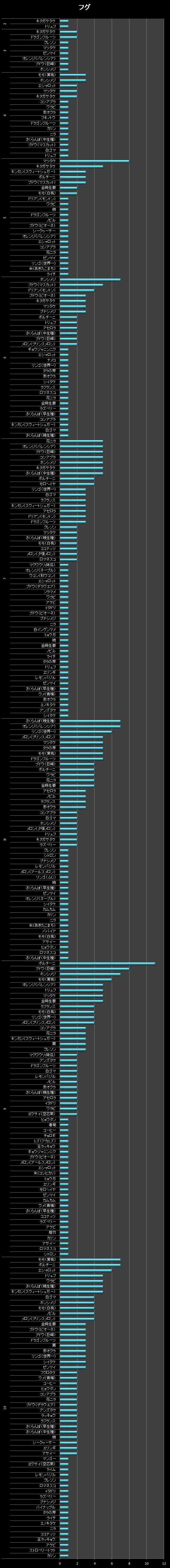 横棒グラフ/フグ