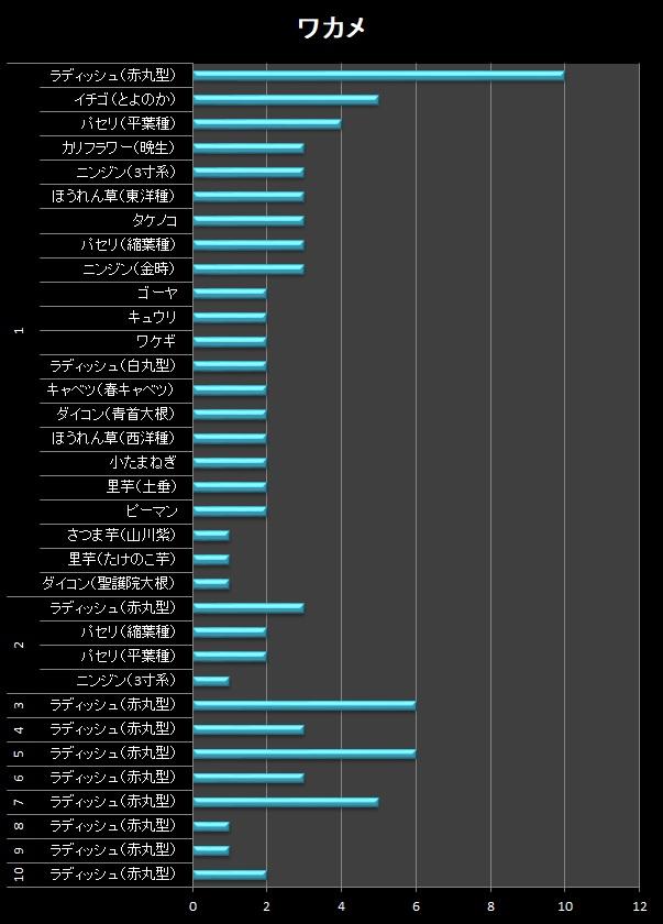 横棒グラフ/ワカメ
