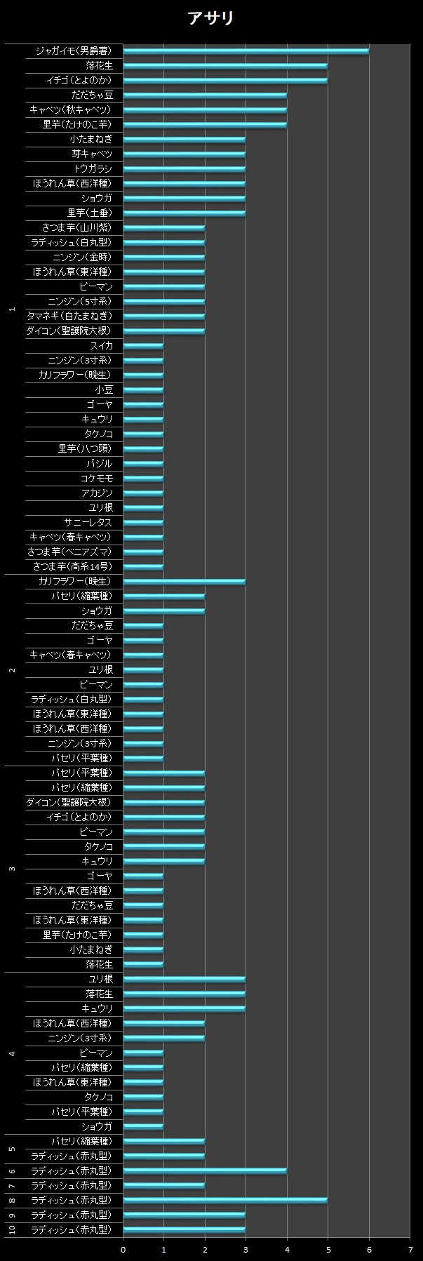 横棒グラフ/アサリ