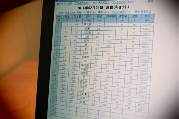 2014年2月末、京都の気温
