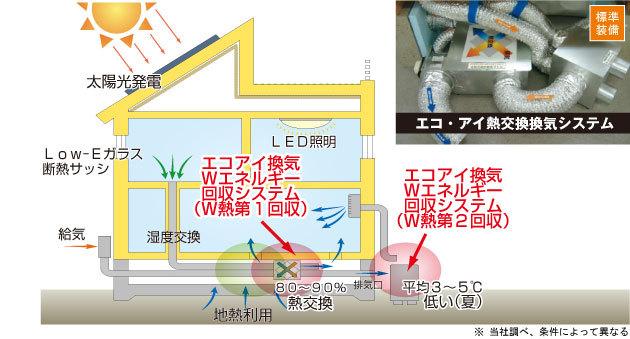 エコ・アイ熱交換換気システム