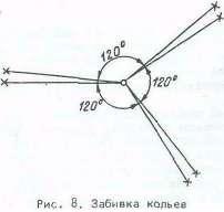 Рис. 8. Забивка кольев
