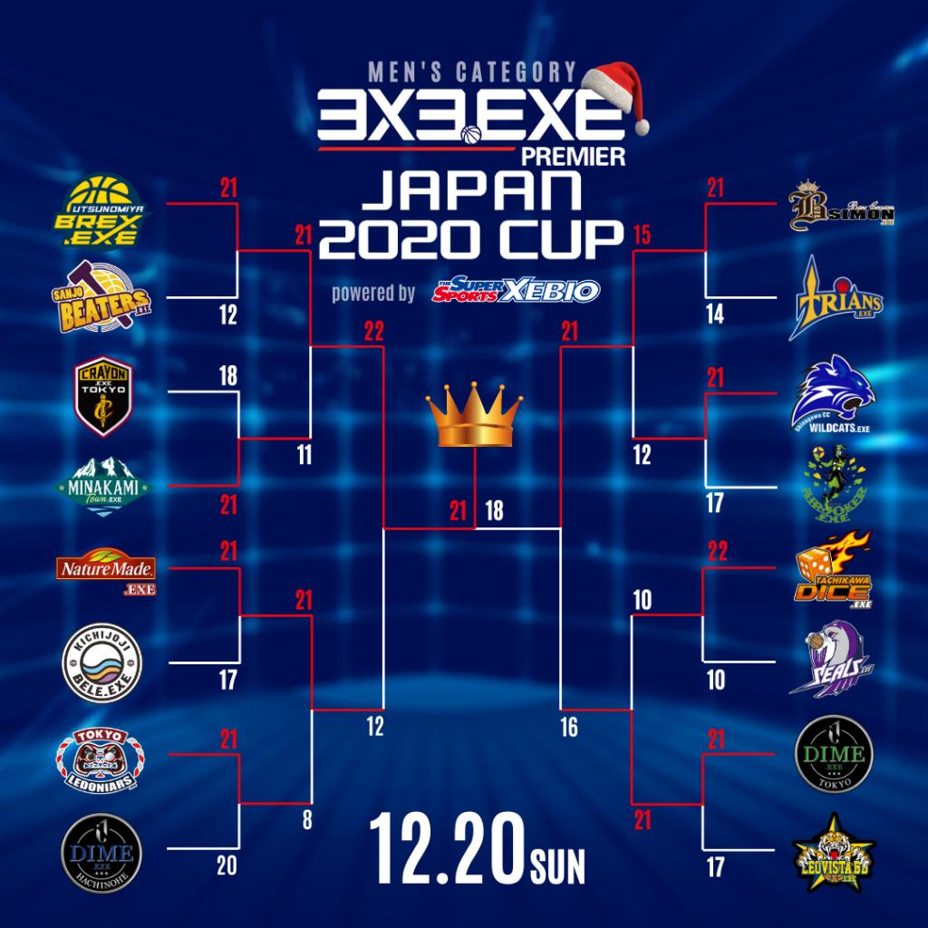 【試合結果】3x3.EXE PREMIER JAPAN 2020 CUP <Round.4>