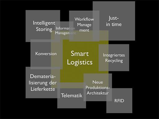 Quelle: Hory, Matthias, Die Macht der Trends, 2013