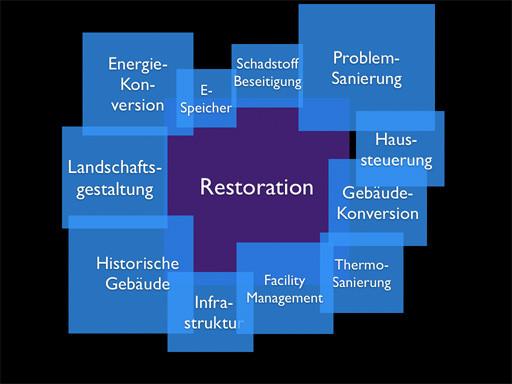 Quelle: Horx, Matthias; Die Macht der Megatrends, 2013